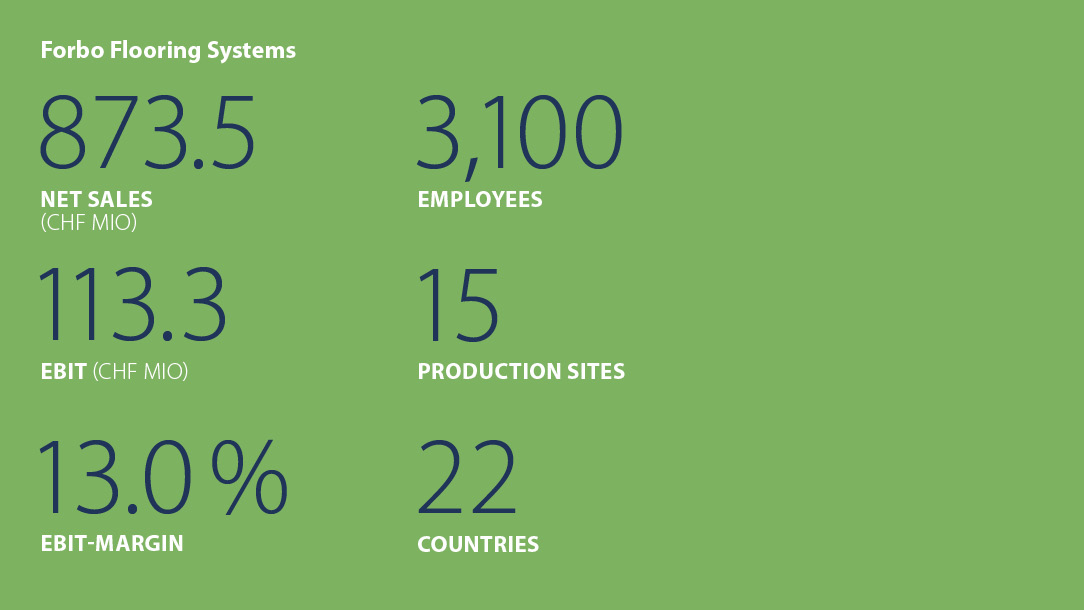 Facts and figures Forbo Flooring Systems