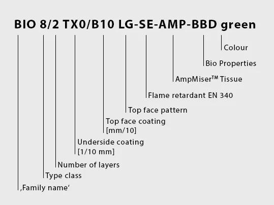 Type Key BioBelt