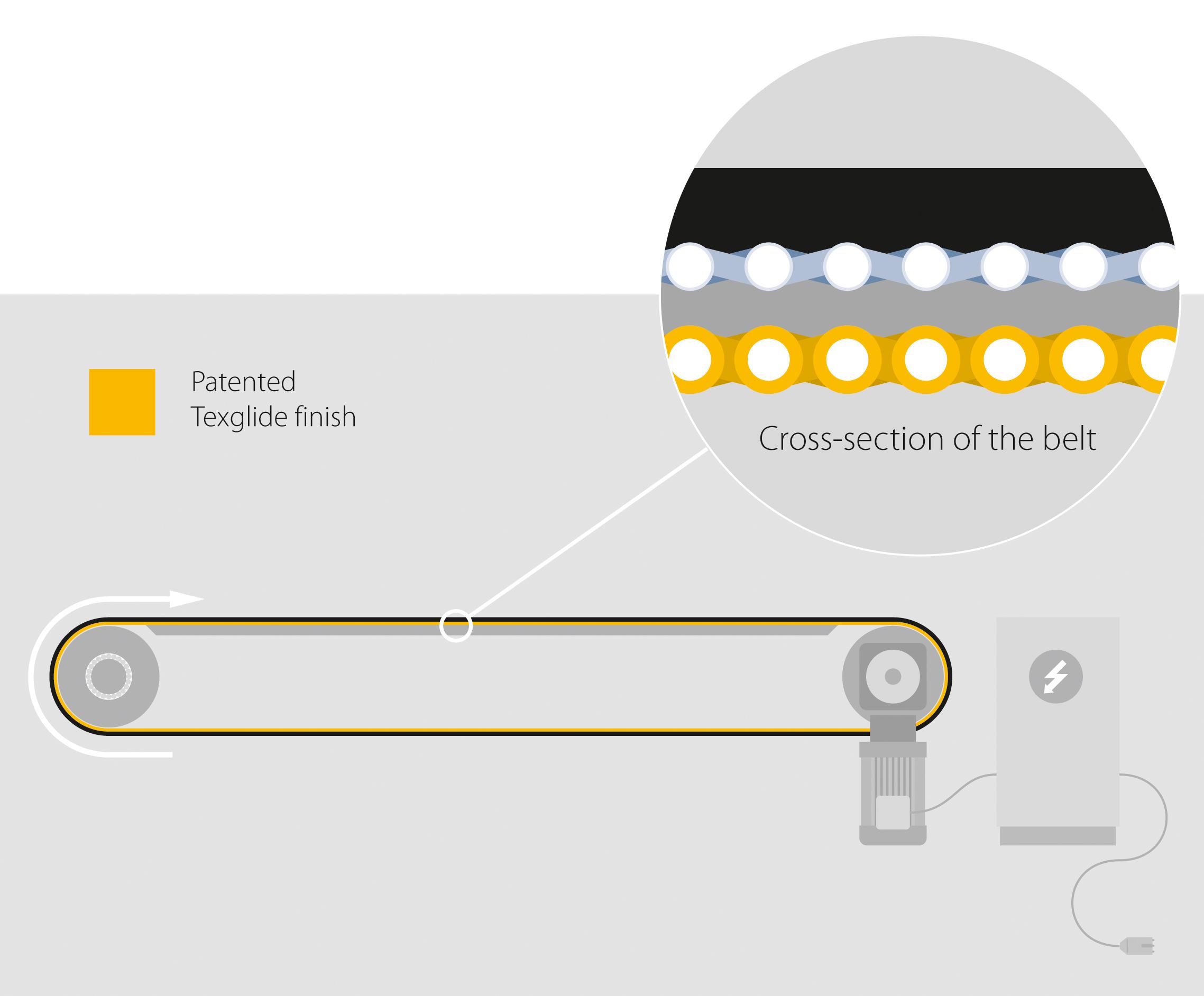 Amp Miser 2 0 New Generation Of Conveyor Belts Enables