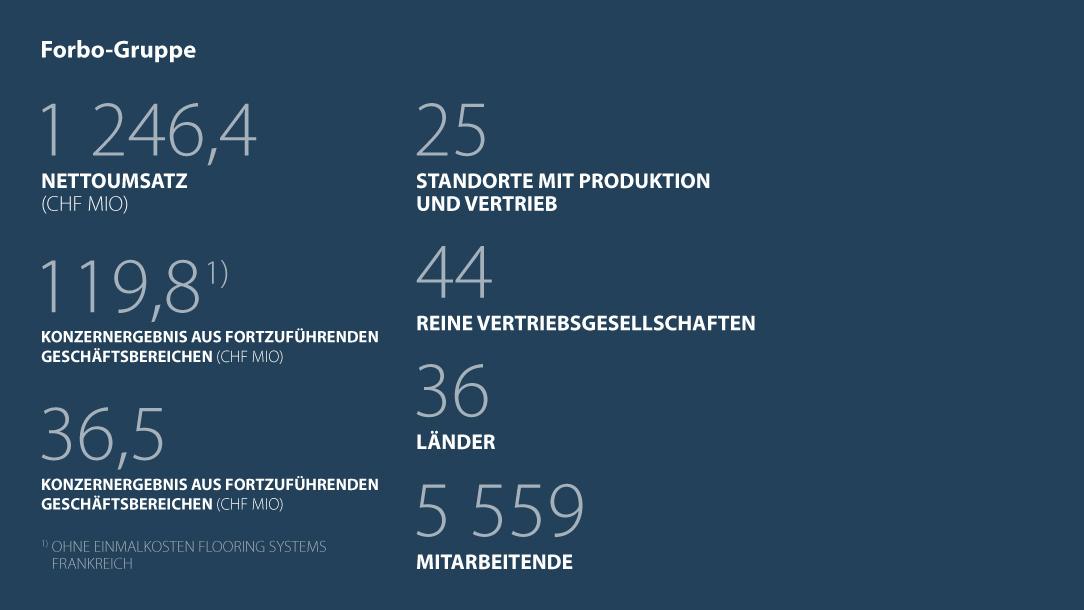 Kennzahlen Forbo Gruppe Geschäftsjahr 2017