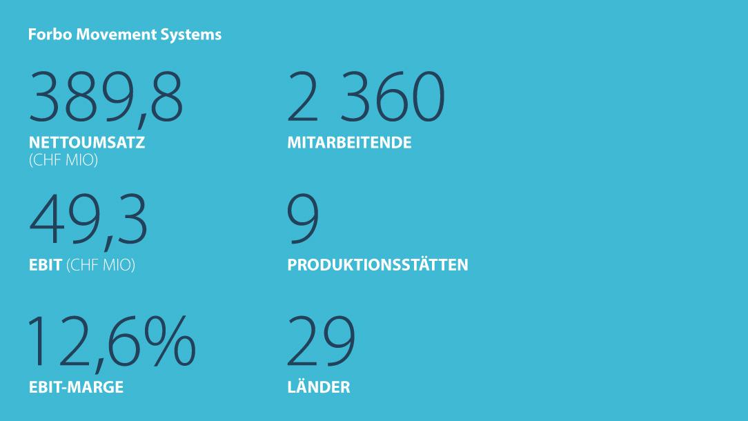 Kennzahlen Forbo Movement Systems Geschäftsjahr 2017