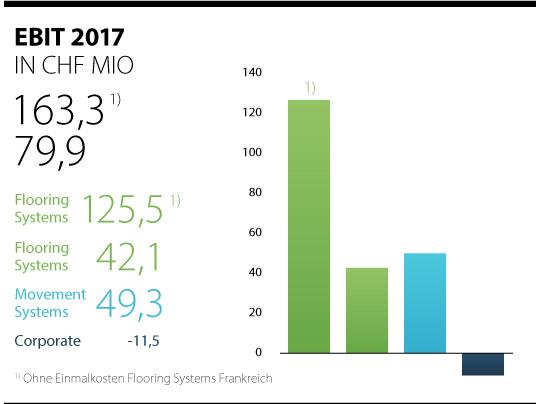 Aktuelle EBIT Zahlen 2017 Forbo Gruppe
