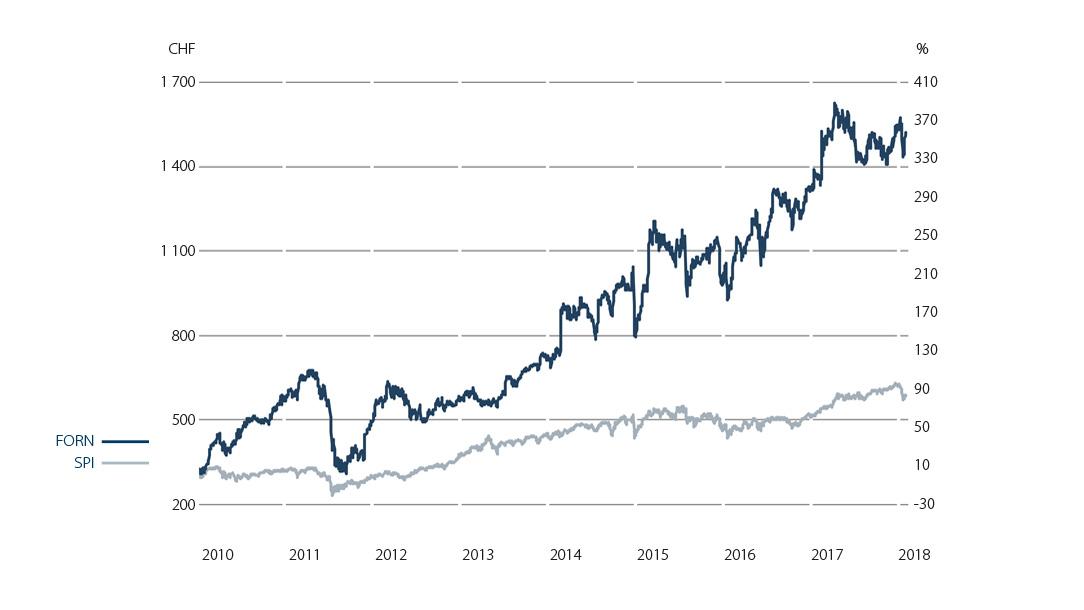 Forbo Aktie von 2010 bis 2018