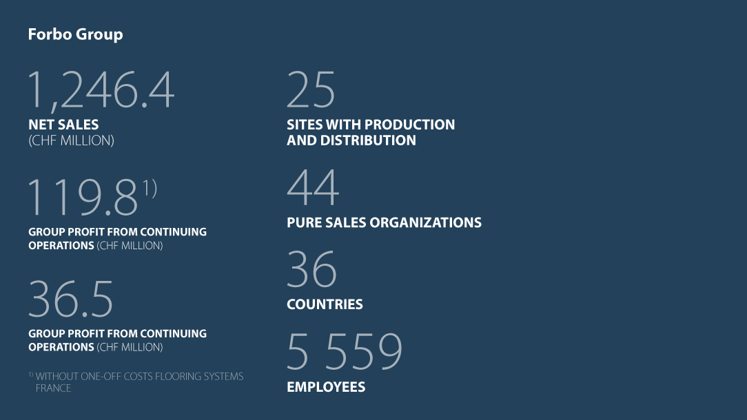 Facts and figures Forbo Group Business year 2017