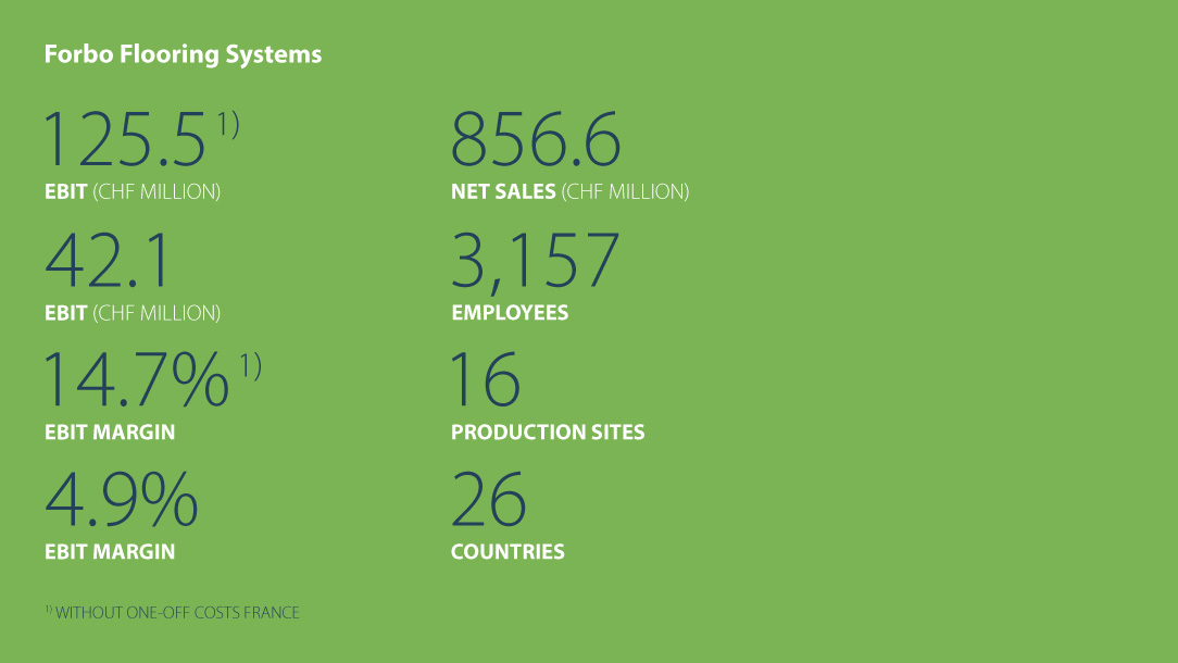 Facts and figures Forbo Flooring Systems Business year 2017