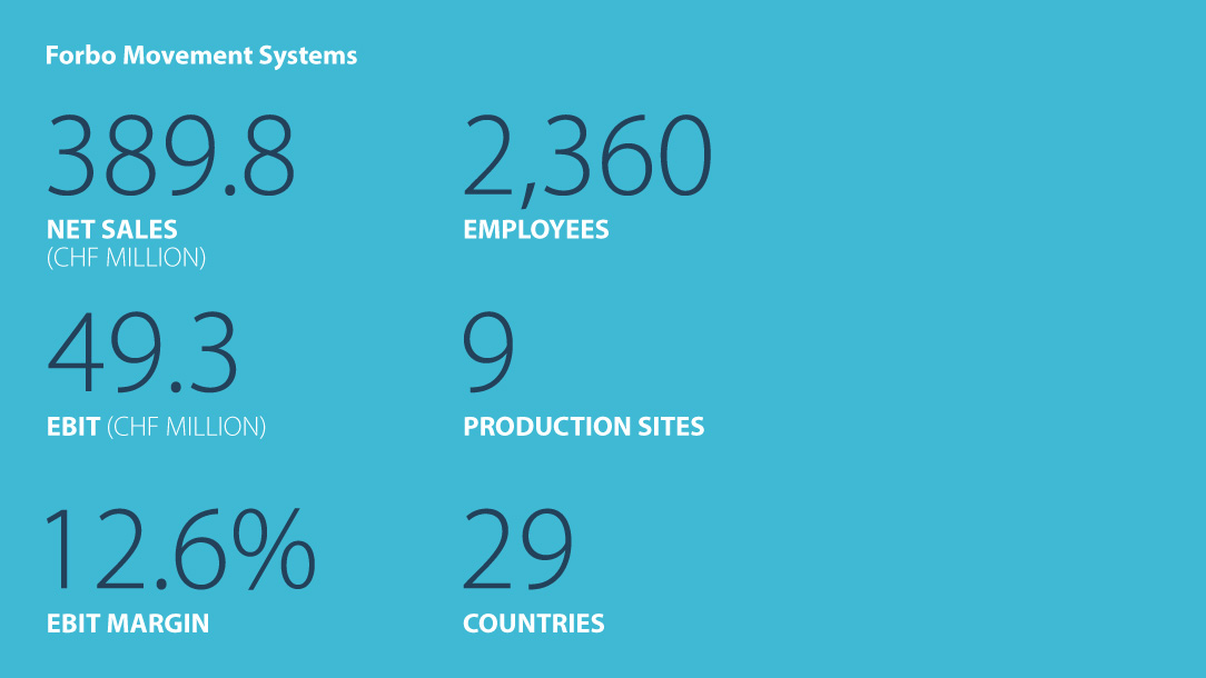 Facts and figures Forbo Movement Systems Business year 2017