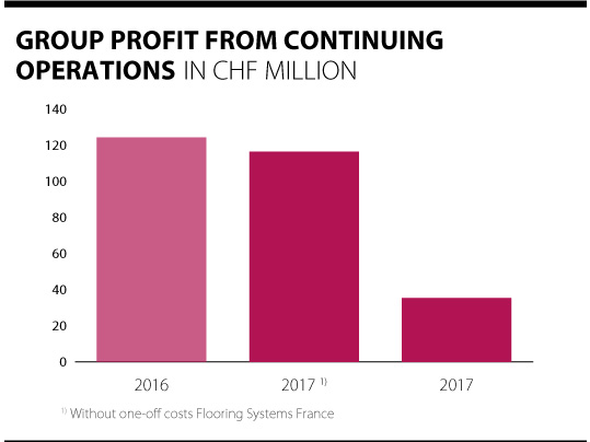 Overview of Forbo group profits 2016 - 2017.
