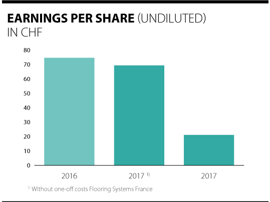 Overview of the dividends per Forbo share 2016 - 2017.