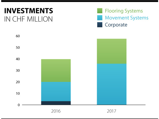 Overview of the investments of the Forbo Group 2016 - 2017.