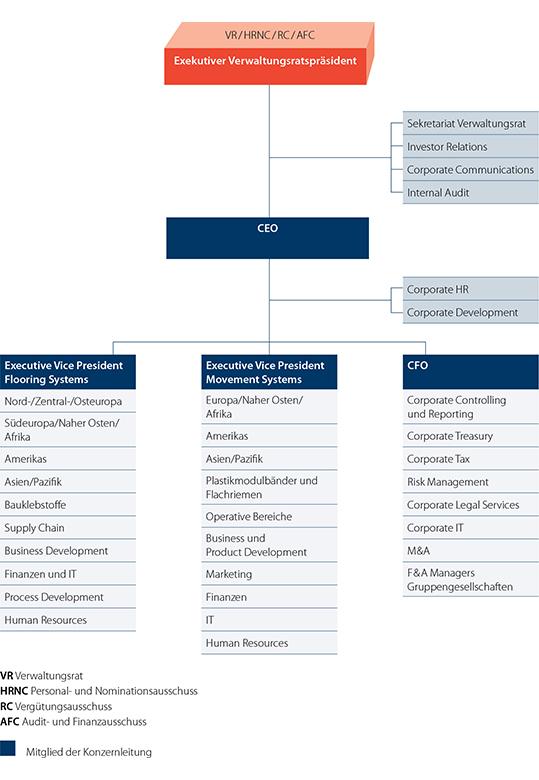 Organigramm Konzernstruktur Forbo-Gruppe 2018