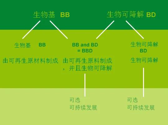 biobelt_produktreihen_cn
