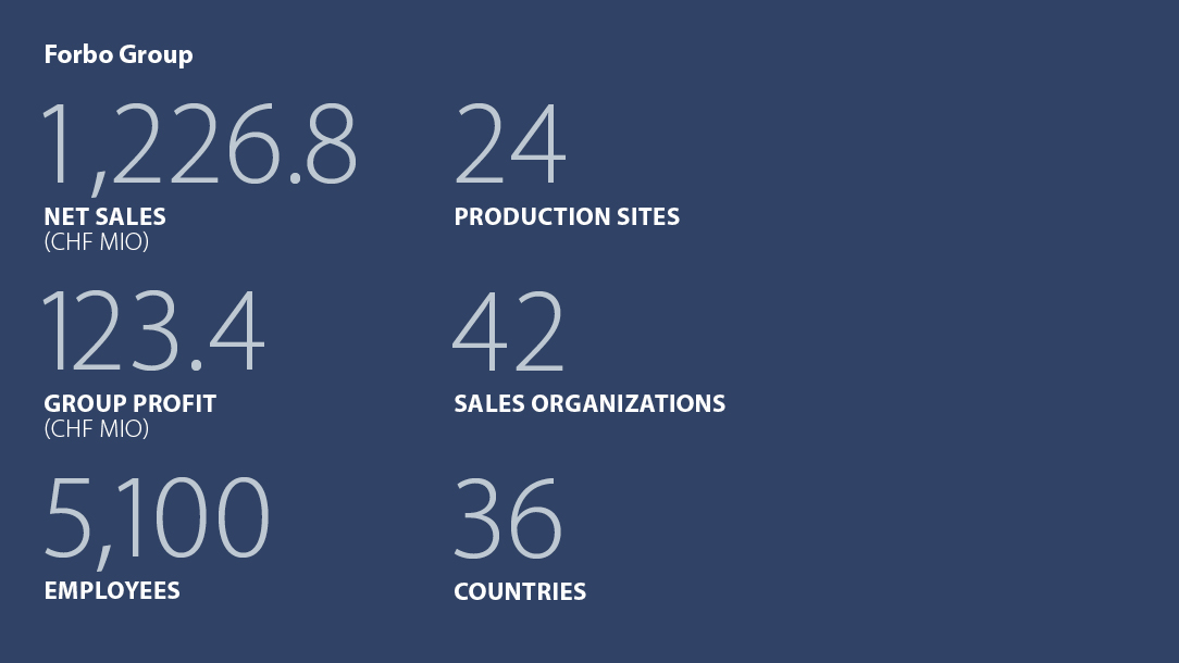 Facts and figures Forbo Group 2014