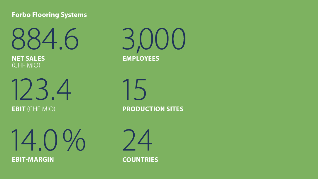 Facts and figures Forbo Flooring Systems 2014