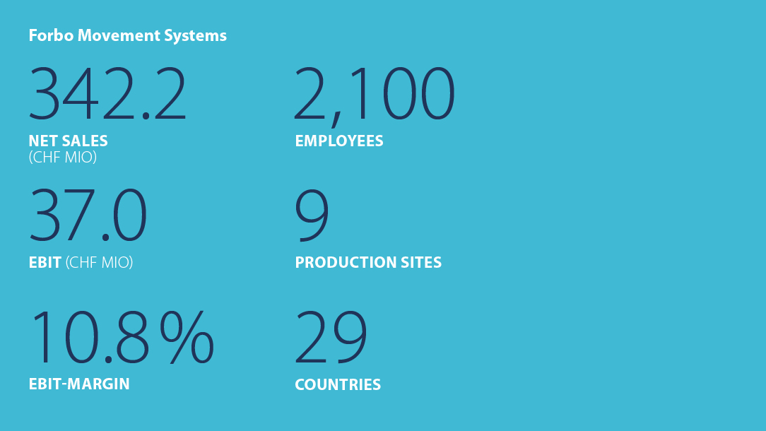 Facts and figures Forbo Movement Systems 2014