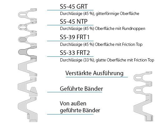 Serie 5 - Konstruktionsmerkmale