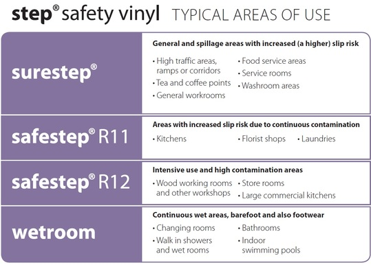 Safety vinyl typical areas of use