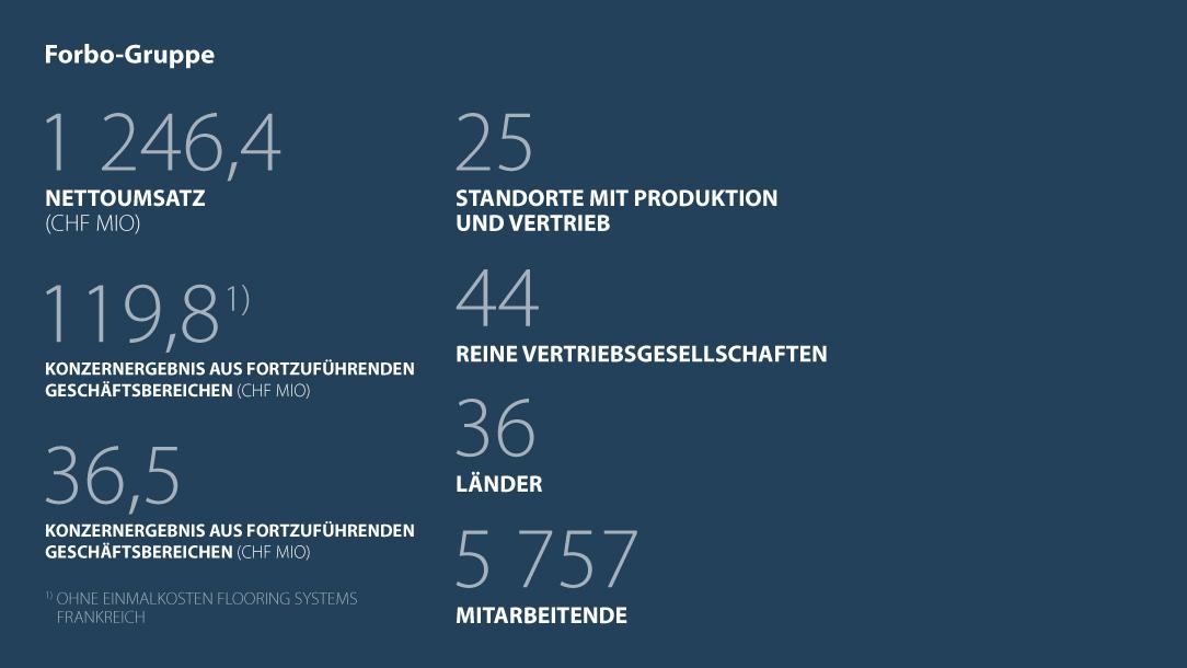 Kennzahlen Forbo Gruppe Geschäftsjahr 1. Halbjahr 2018