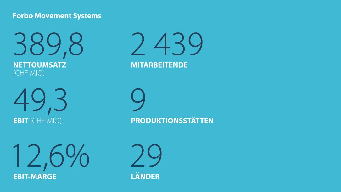 Kennzahlen Forbo Movement Systems 1. Halbjahr 2018