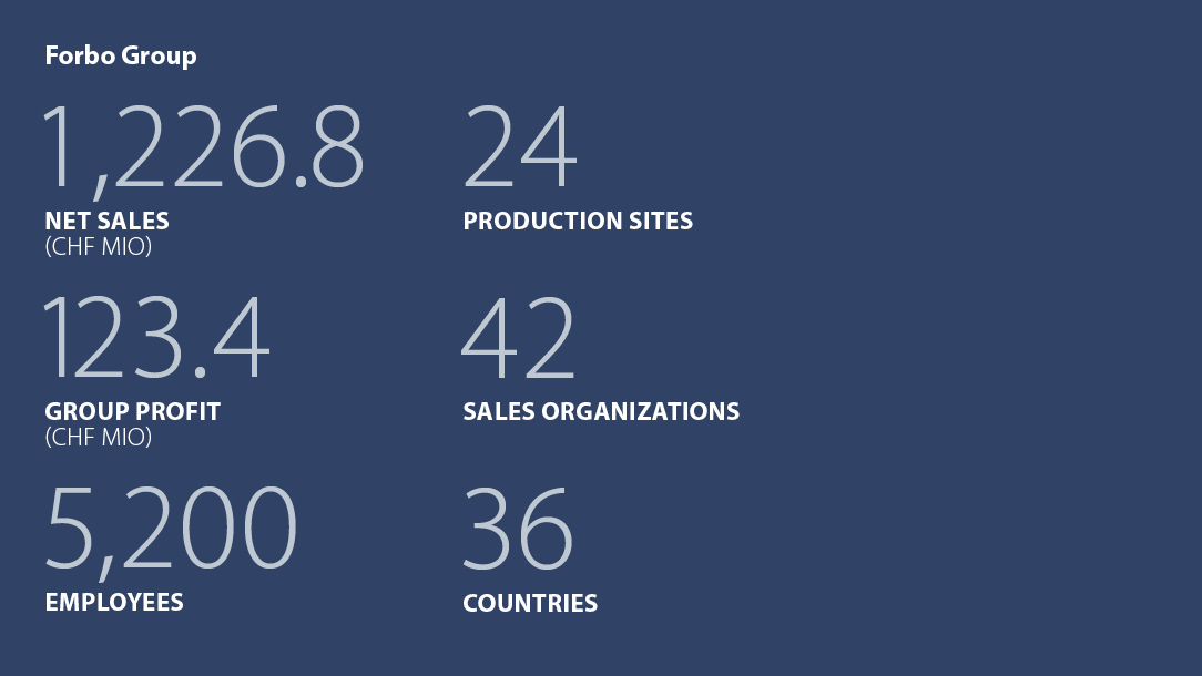Facts and figures Forbo Group 1st half-year 2015