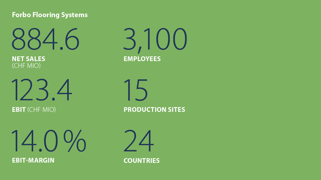 Facts and figures Forbo Flooring Systems 1st half-year 2015
