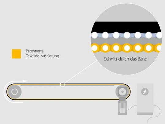 AmpMiser™ 2.0: Neue Transportband-Generation ermöglicht Energieeinsparungen von bis zu 50 Prozent