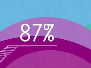 i dag genanvendes mere end 87% af vores produktaffald