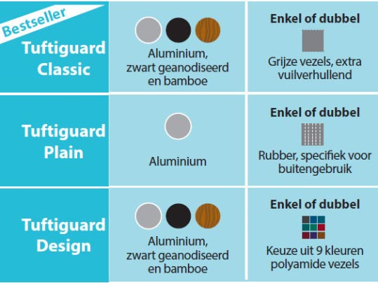 Tuftiguard opties