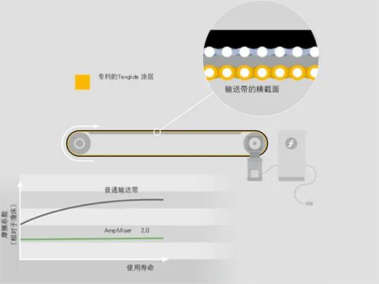 Amp Miser 2.0 Funktion CN
