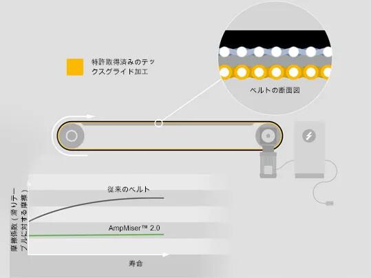 Amp Miser 2.0 Funktionen JP