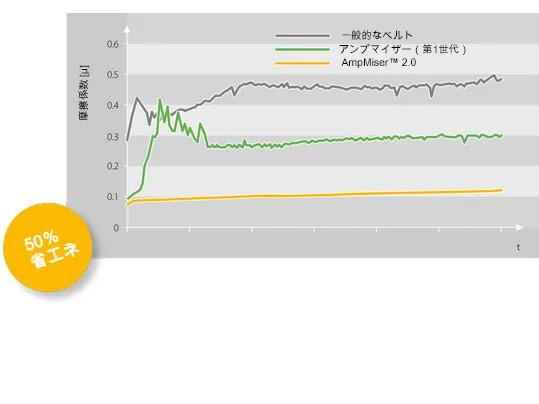 Amp Miser 2.0 Energieeinsparungen JP