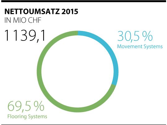 Aktuelle Umsatzzahlen 2015 der Forbo-Gruppe dargestellt in Kreisdiagramm.
