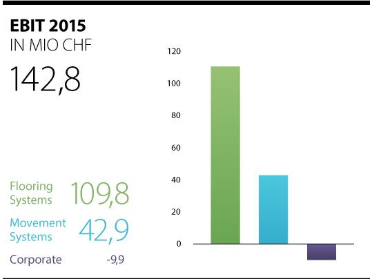 Aktuelle EBIT Zahlen 2015 der Forbo-Gruppe dargestellt im Balkendiagramm.
