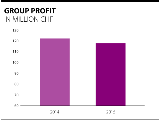 Overview of Forbo group profits 2014 - 2015.