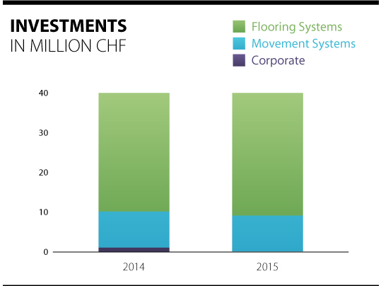 Overview of the investments of the Forbo Group 2014 - 2015.