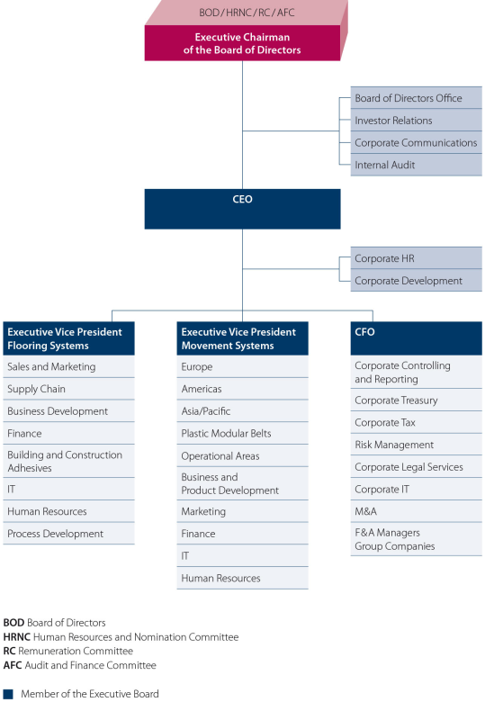 Organization chart of the Forbo Group structure.