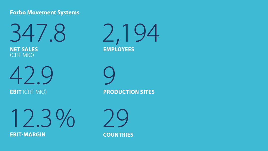 Facts and figures Forbo Movement Systems Halfyear 2016
