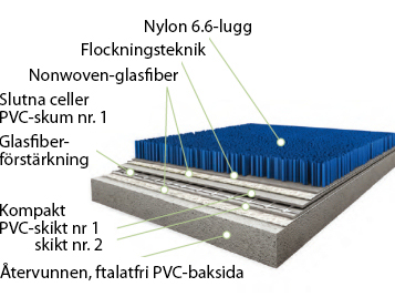 Konstruktion Flotex Planks