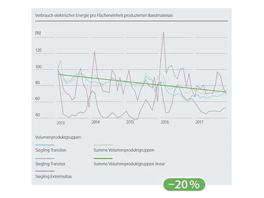Energieverbrauch Nachhaltigkeitsbericht