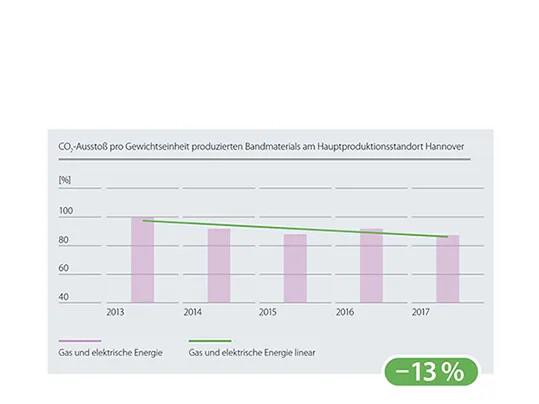 Emission Nachhaltigkeitsbericht