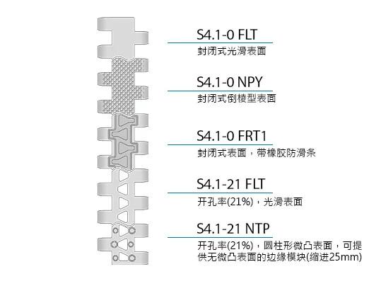 Design characteristics S4.1 CN