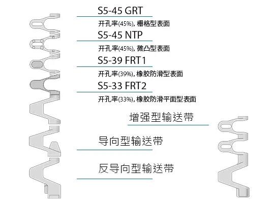 Design characteristics S5 CN