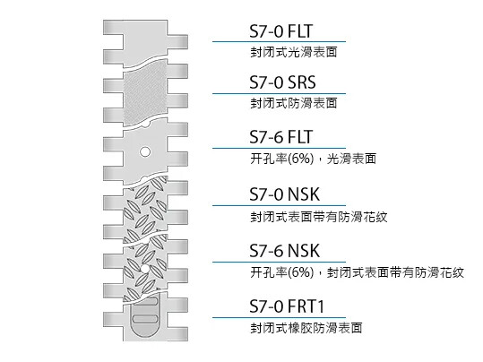 Design characteristics S7 CN