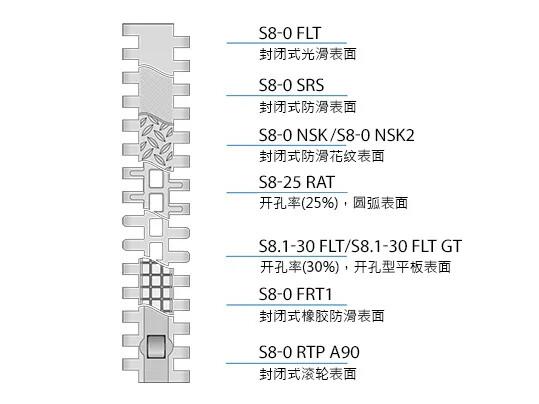 Design characteristics S8/8.1 CN