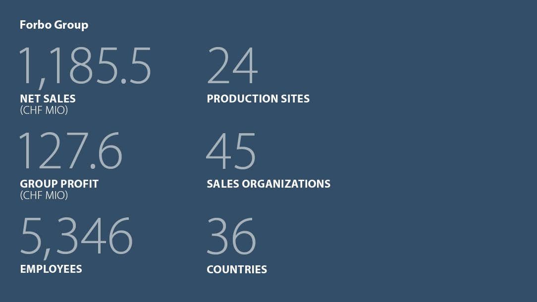 Facts and figures Forbo Group 2016