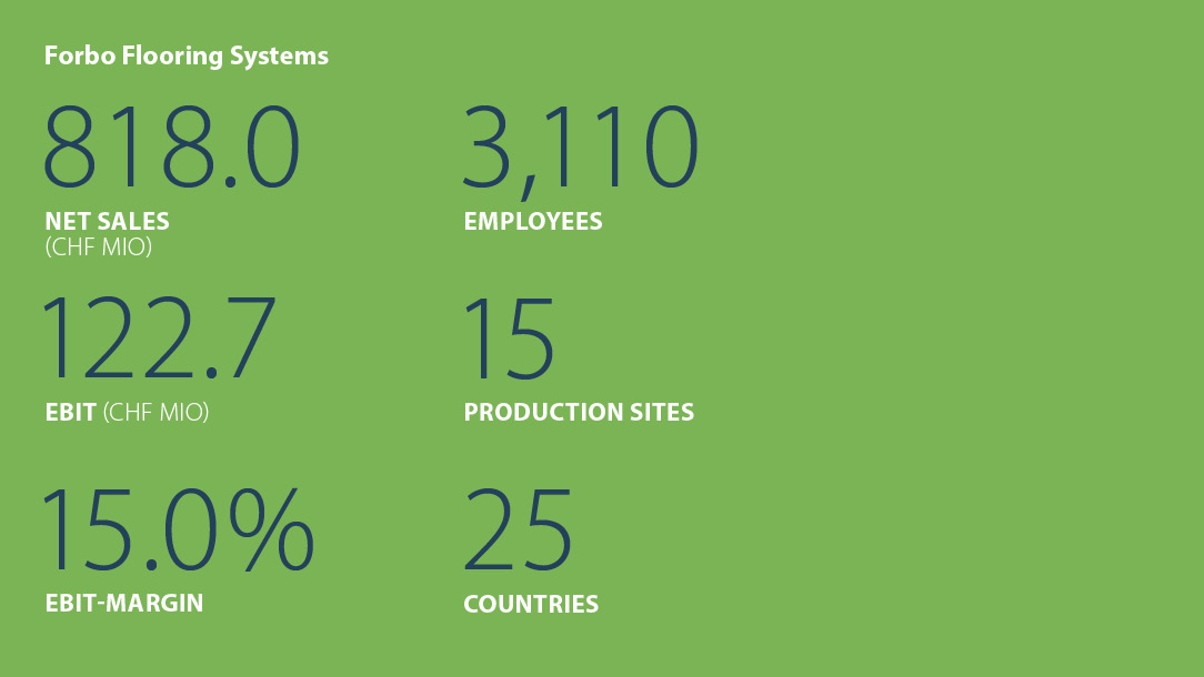 Facts and figures Forbo Flooring Systems 2016