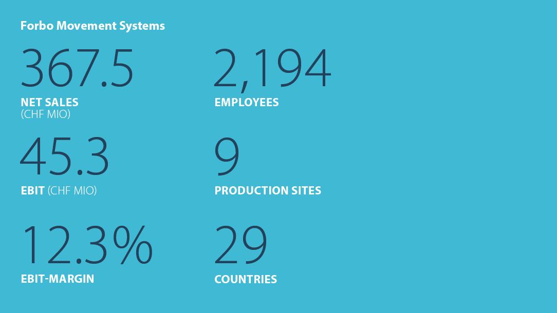 Facts and figures Forbo Movement Systems 2016