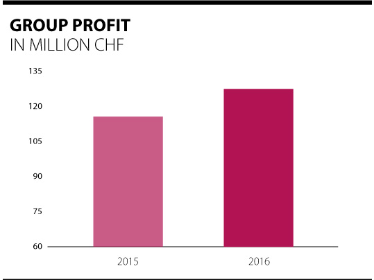 Overview of Forbo group profits 2015 - 2016.