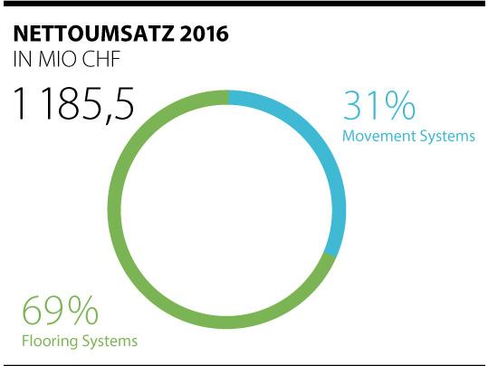 Aktuelle Umsatzzahlen 2016 der Forbo-Gruppe dargestellt in Kreisdiagramm.