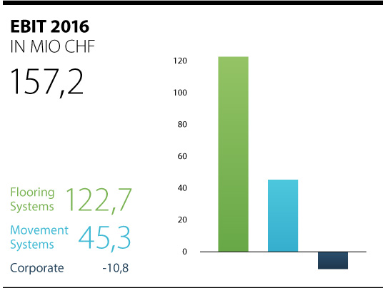 Aktuelle Umsatzzahlen 2016 der Forbo-Gruppe dargestellt im Balkendiagramm