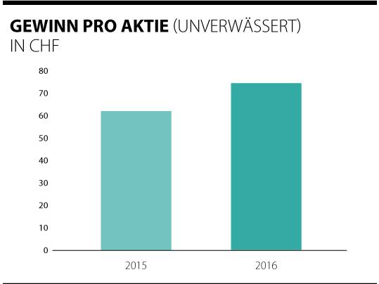 Übersicht der Gewinne pro Forbo Aktie 2015 - 2016